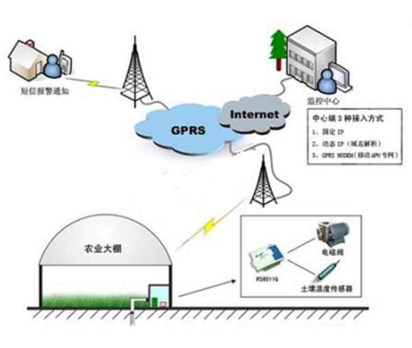 自动化灌溉系统