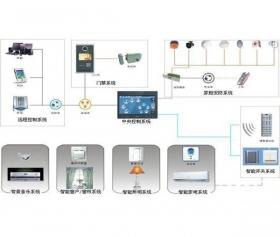 家庭自动化控制系统
